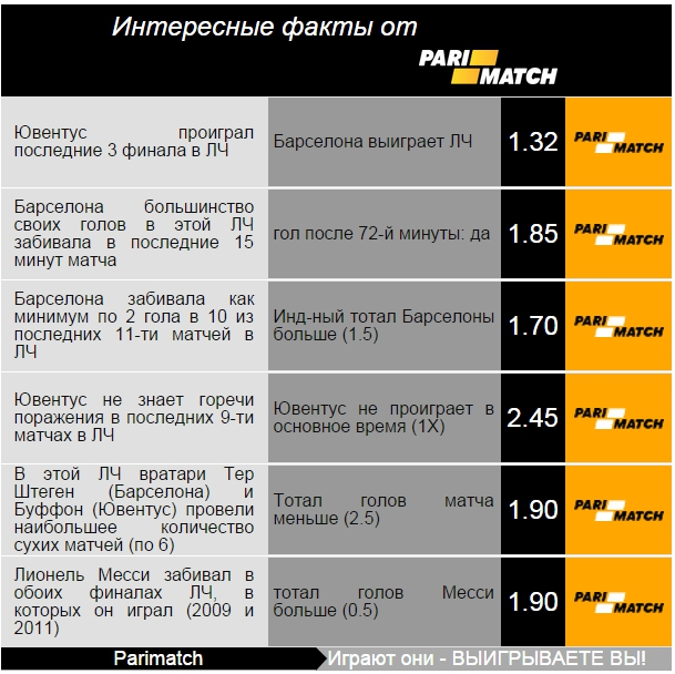 Ставки на матч Ювентус - Барселона 06.06.2015 - SportFortuna.com - Google Chrome
